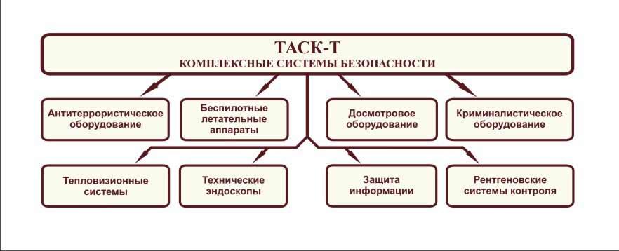 деятельности в компании